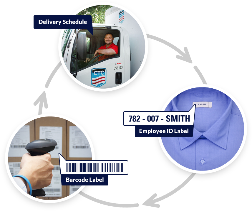 uniform rental process from CTC